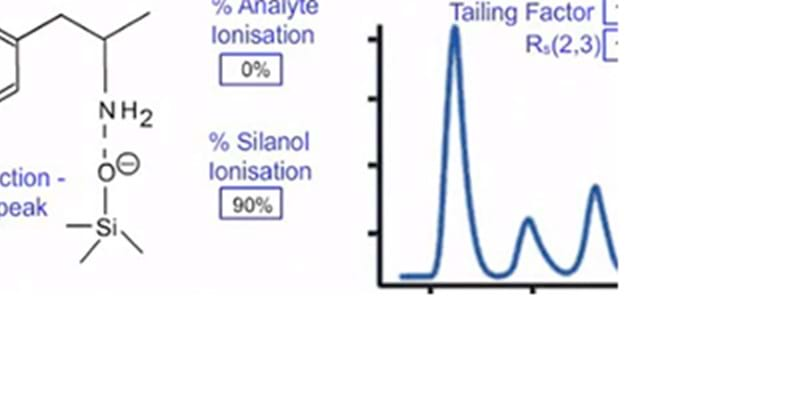 Understanding Stationary Phase Chemistry for Reversed Phase HPLC